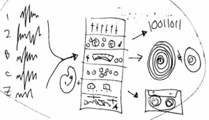 Mastering Process as drawn by Jon Weil